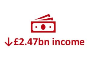 down £2.47bn in income