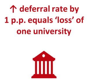 deferral rate by 1pp equals 'loss' of one university