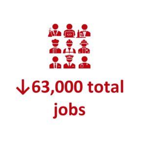 down 63,000 jobs