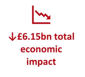 down £6.15bn total economic impact
