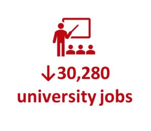 down 30,280 university jobs